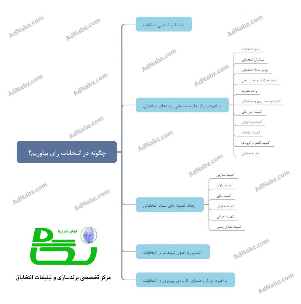 چگونه در انتخابات رای بیاوریم در تبلیغات انتخاباتی شورای شهر